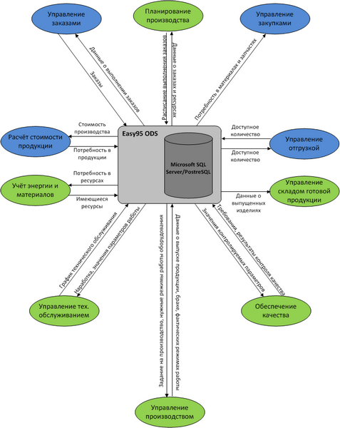 Модель интеграционного